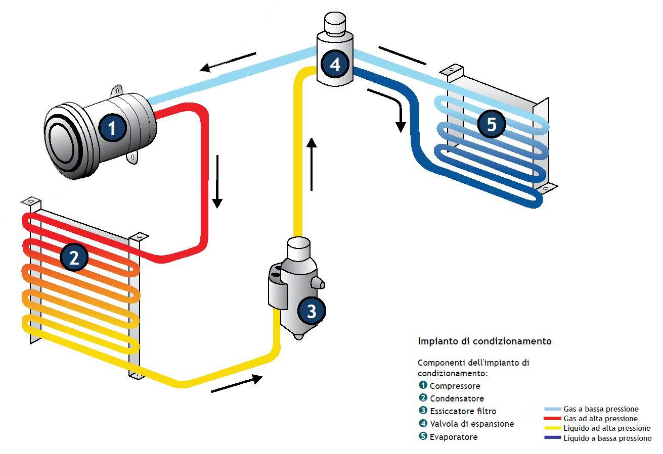 Hc cargo a c programma for Condizionatore non parte compressore